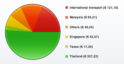 Balance de gastos en Malasia, Singapur y Tailandia