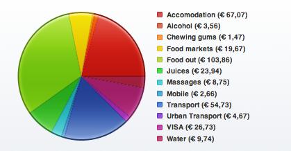 Balance de gastos durante 15 días en Tailandia