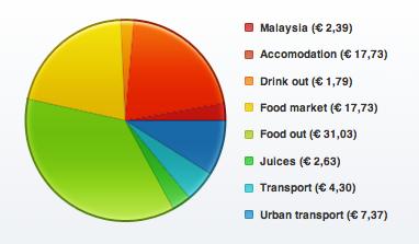 Balance de gastos durante una semana en Malasia