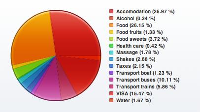 Balance de gastos en Vietnam