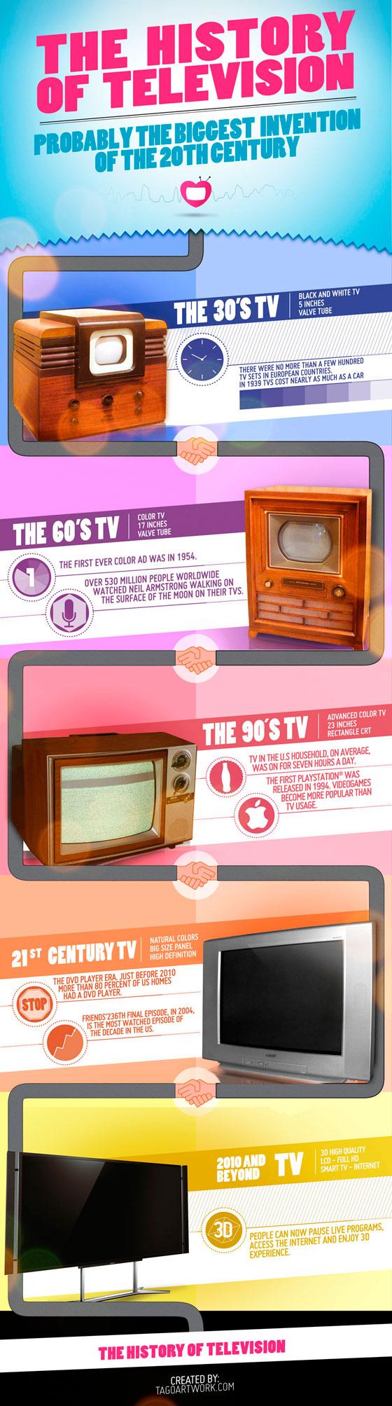 Infografía de la televisión